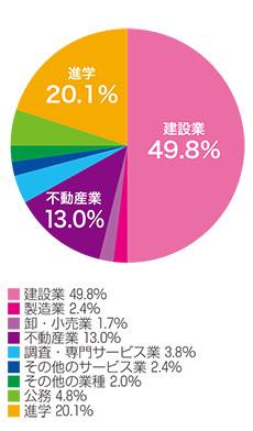 業種別就職状況(2016年度)