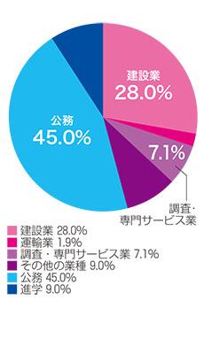 業種別就職状況(2015年度)