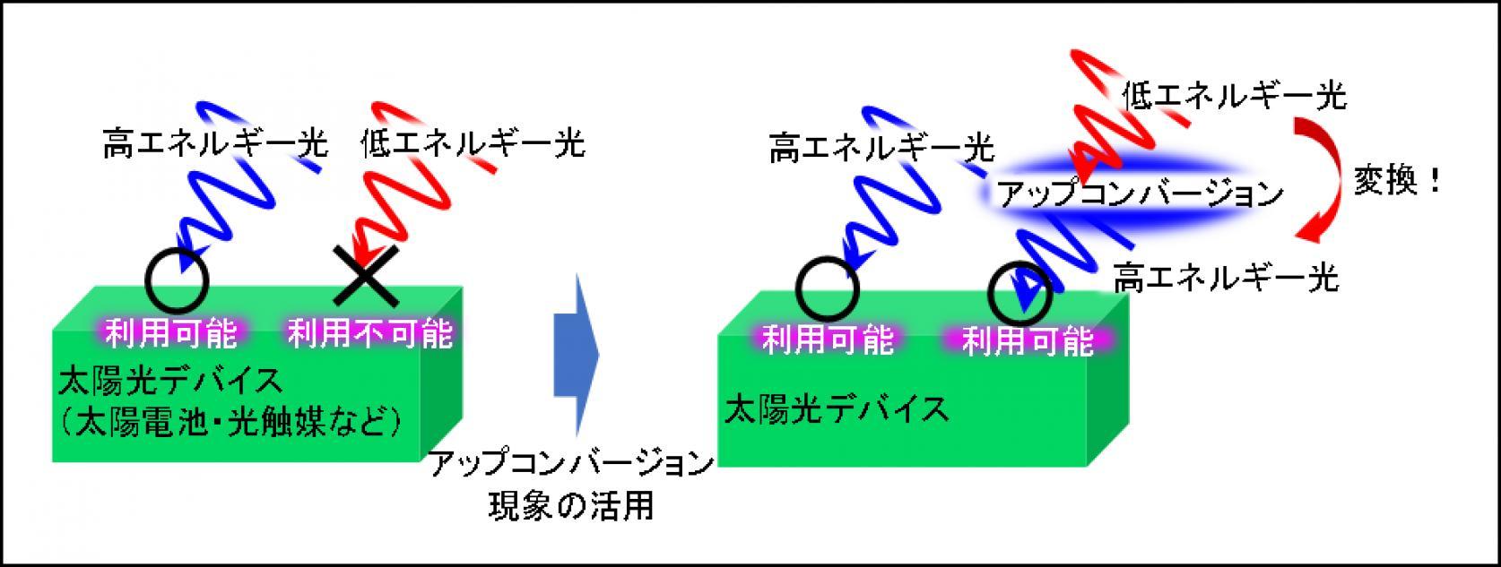物質応用化学科超分子化学研究室 須川 晃資准教授、博士課程1年 神 翔太さんらが携わる共同研究の成果が、アメリカ化学会のハイインパクトファクター雑誌「ACS Photonics」にオンライン掲載されました。