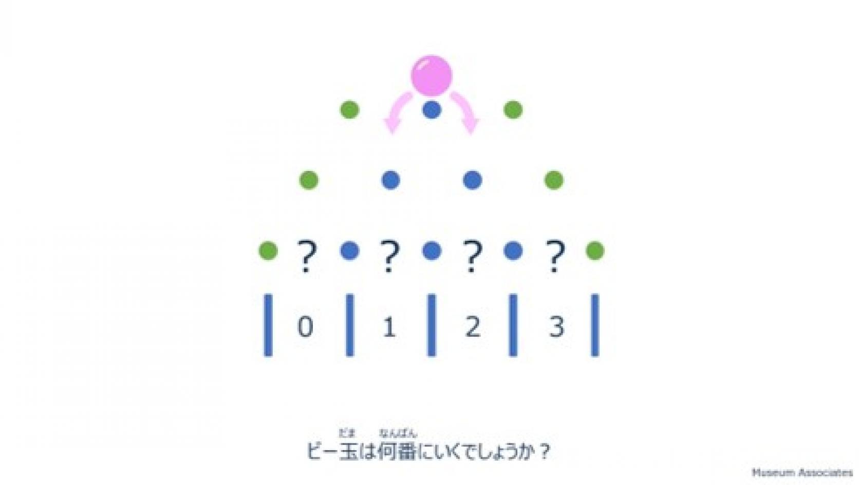 学校がお休み中の皆さんへ<自宅で自由研究 Let's Try!⑤>実験:日本大学理工学部ミュージアムアソシエイツ(MA)の「確率」のしくみ